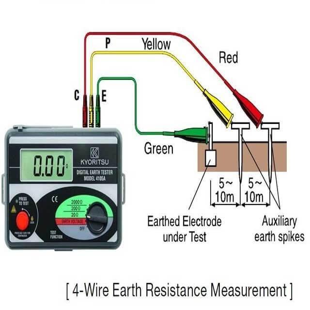 Phương pháp đo điện trở đất